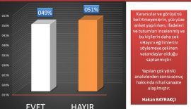 SONAR, son referandum anketinin sonuçlarını açıkladı