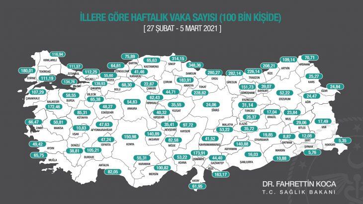 Sağlık Bakanı Koca, illere göre haftalık vaka sayısının güncel halini açıkladı