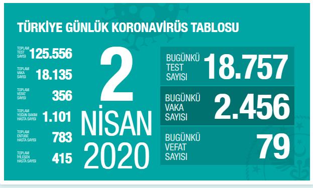 Koronavirüs'ten Hayatını Kaybedenlerin Sayısı 356'ya Vaka Sayısı 18.135'e Yükseldi