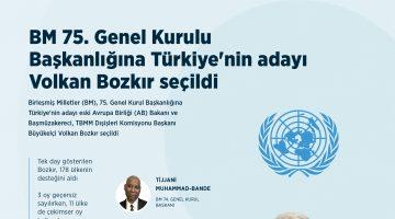 BM 75. Genel Kurulu Başkanlığına Türkiye'nin adayı Volkan Bozkır seçildi