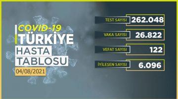 Covid'den bugün 122 kişi yaşamını yitirdi