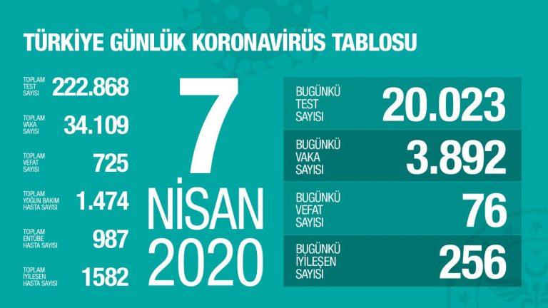 Koronavirüsten hayatını kaybedenleri sayısı 725'e, Vaka Sayısı 34.109'a yükseldi