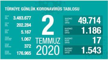 Koronavirüsten bugün 17 kişi yaşamını yitirdi
