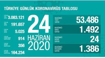 24 Haziran'da koronavirüsten 24 kişi yaşamını yitirdi
