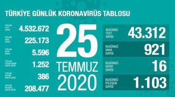 Koronavirüsten bugün 16 kişi hayatını kaybetti