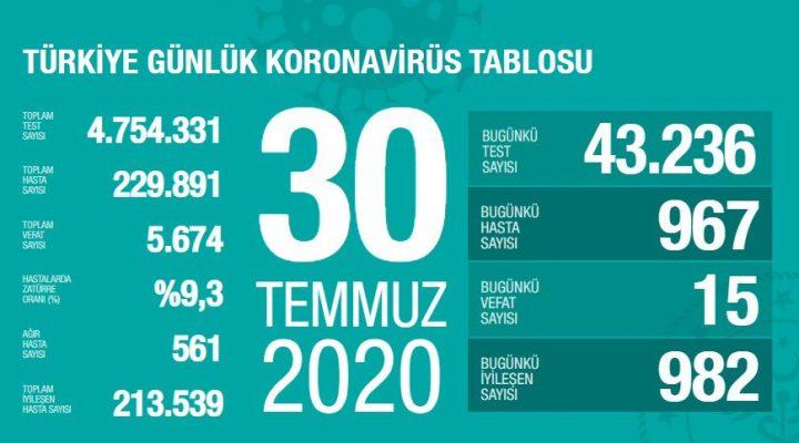 30 Temmuz'da koronavirüsten 15 kişi yaşamını yitirdi