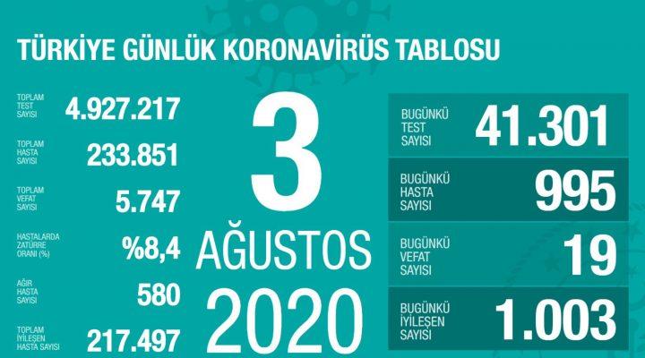 Koronavirüsten bugün 19 kişi yaşamını yitirdi