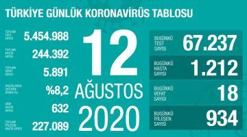 Koronavirüsten bugün 18 kişi yaşamını yitirdi