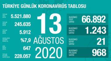 Koronavirüsten bugün 21 kişi yaşamını yitirdi