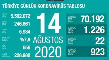 Koronavirüsten bugün 22 kişi yaşamını yitirdi