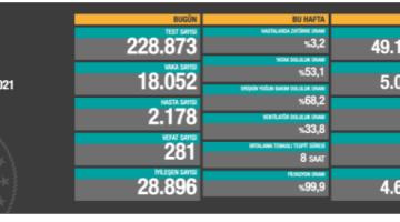 Koronavirüsten bugün 281 kişi yaşamını yitirdi