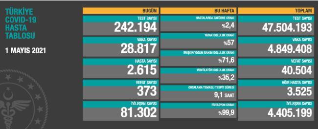 Koronavirüsten bugün 373 kişi yaşamını yitirdi