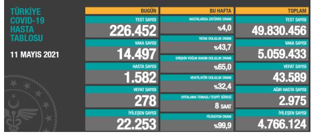 Koronavirüsten bugün 278 kişi yaşamını yitirdi