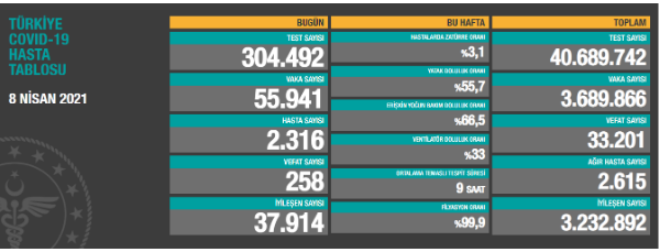 Koronavirüsten bugün 258 kişi yaşamını yitirdi