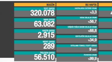Koronavirüsten bugün 289 kişi yaşamını yitirdi